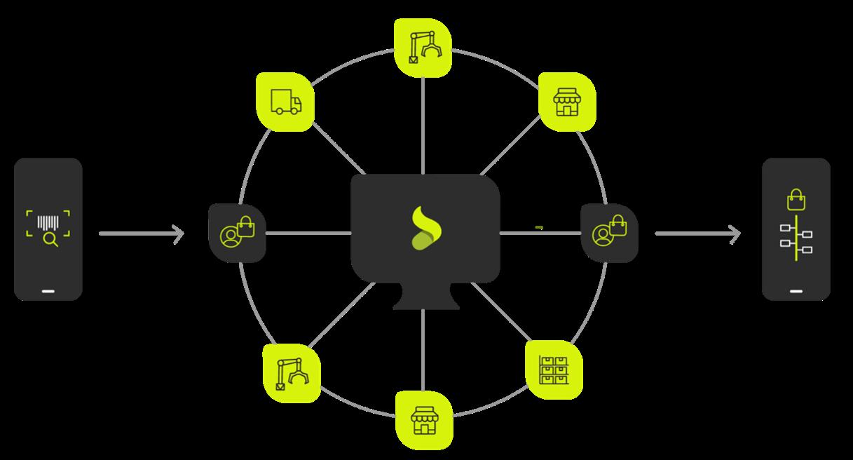 SUKU Platform Diagram